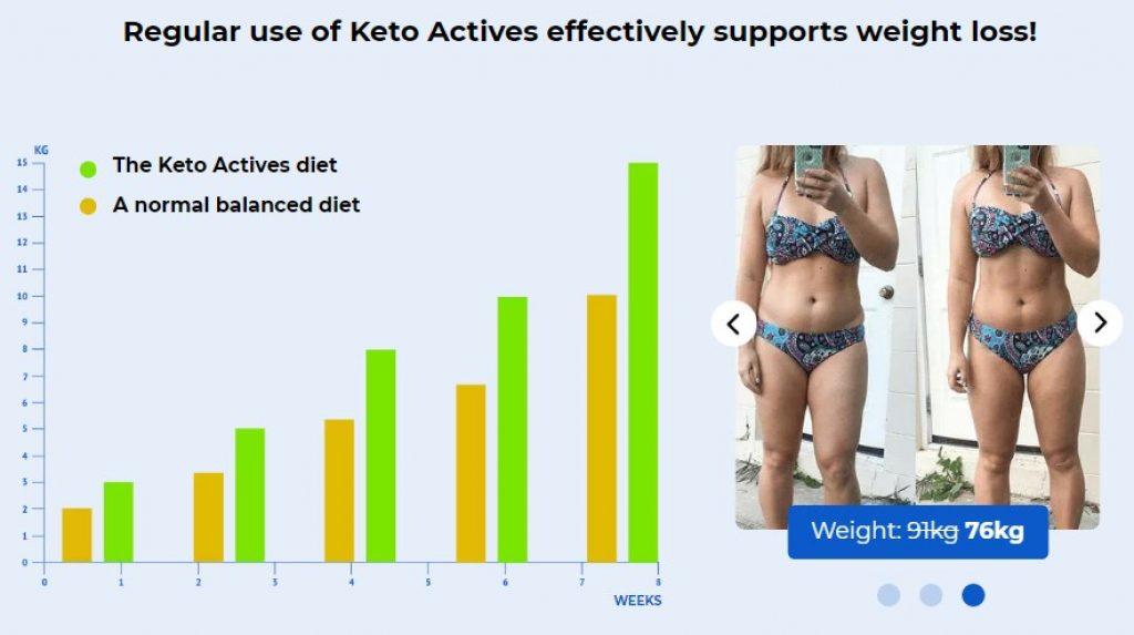 Keto Actives Test